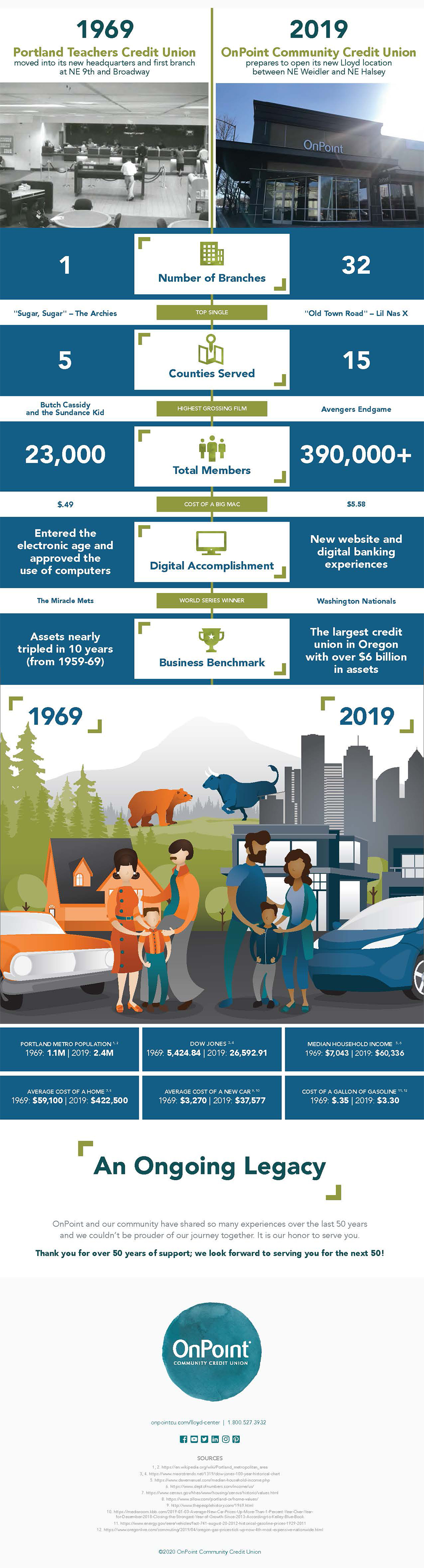 Infographic Celebrating 50 Years at Lloyd Center_REV_3.16.2020