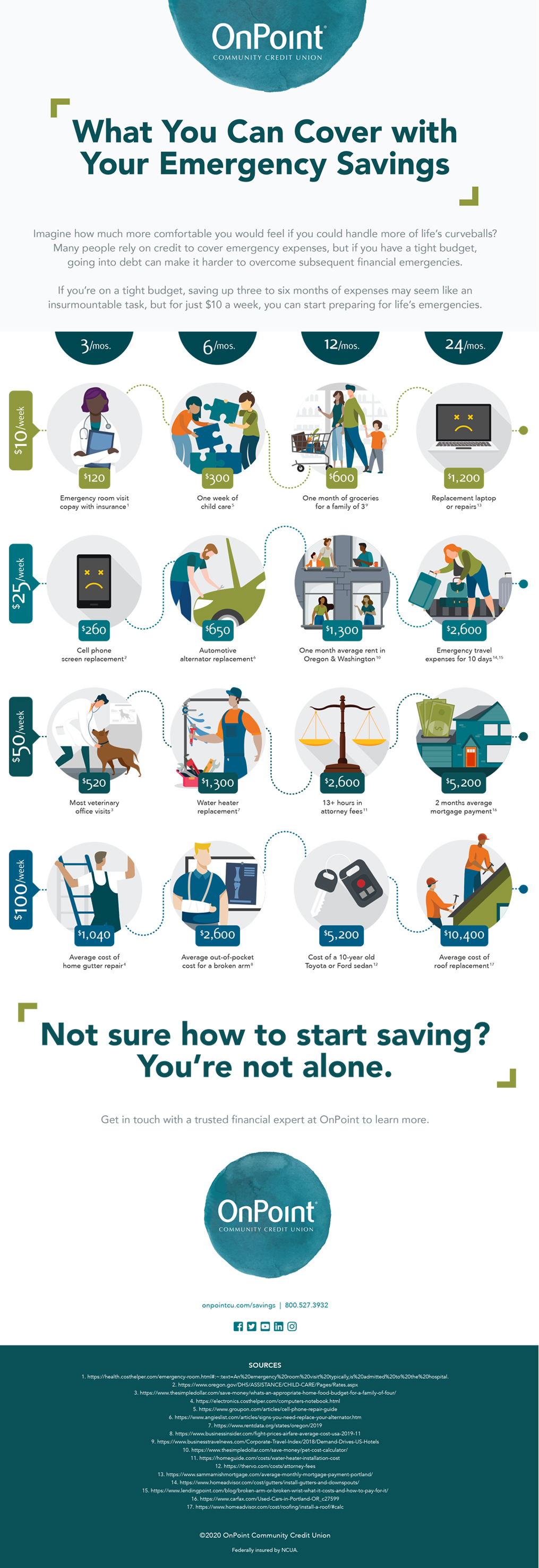 Emergency Savings Infographic_OnPoint