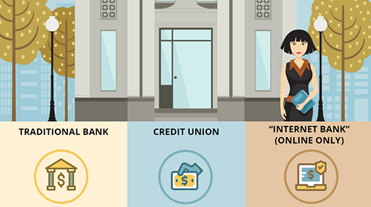 Illustration of woman in front of large bank with options shown below of traditional bank, credit union, and online-only bank.