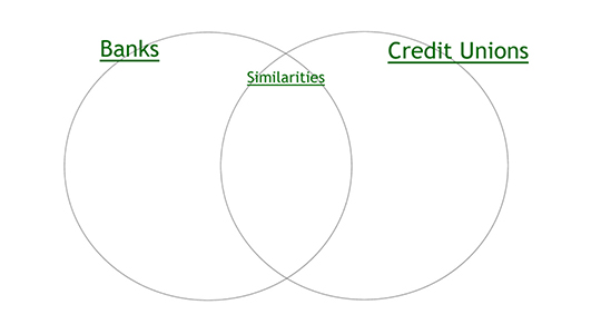 Illustration of Venn Diagram to depict differences and similarities between banks and credit unions