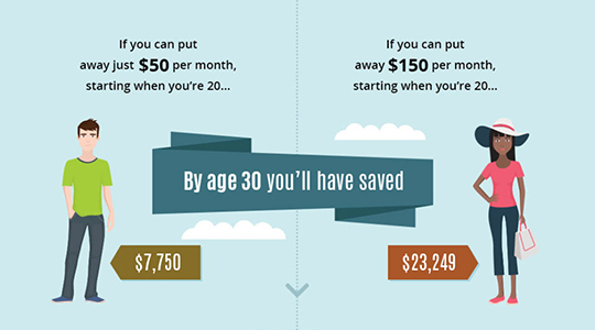 Illustrated grapic with the following tet: If you can put away just $50 per month, starting when you're 20, by age 30 you'll have saved $77,50. If you can put away $150 per month, starting when you're 20, by age 30 you'll have saved $23,249.