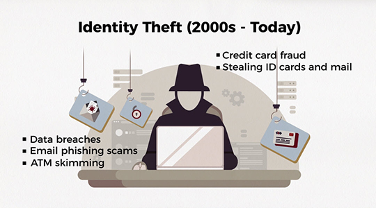 """Illustration of thief at laptop with title """"Identity Theft (2000s - Today)"""""""