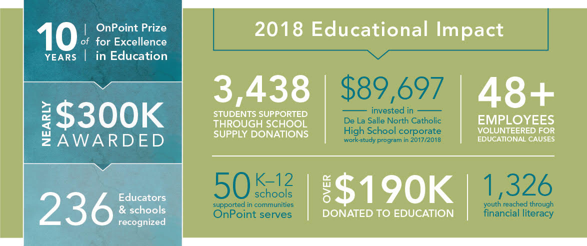 2018 educational impact; 10 years of OnPoint Prize for Excellence in Education; Nearly $300K awarded; 236 Educators & schools recognized; 3,438 students supported through school supply donations; 50 K-12 schools supported in communities OnPoint serves; $89,697 invested in De La Salle North Catholic High School; Over $190K donated to education; 48+ employees volunteered for educational causes; 1,326 youth reached through financial literacy